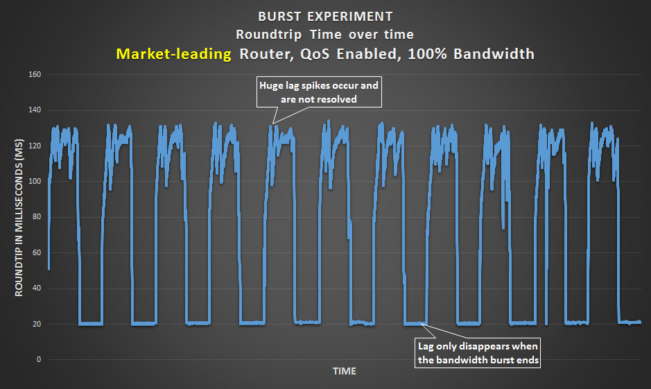 Burst Experiment - Market-leading router with QoS set to the connection's bandwidth