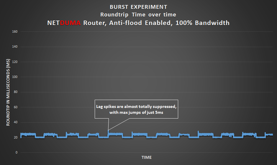 Burst Experiment - NETDUMA router set to the connection's bandwidth