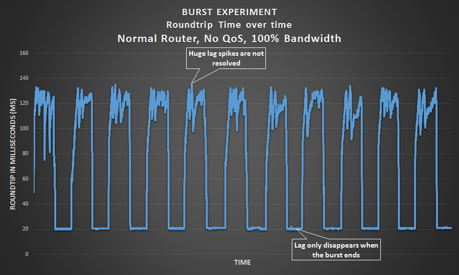 Burst Experiment - Normal router with no QoS