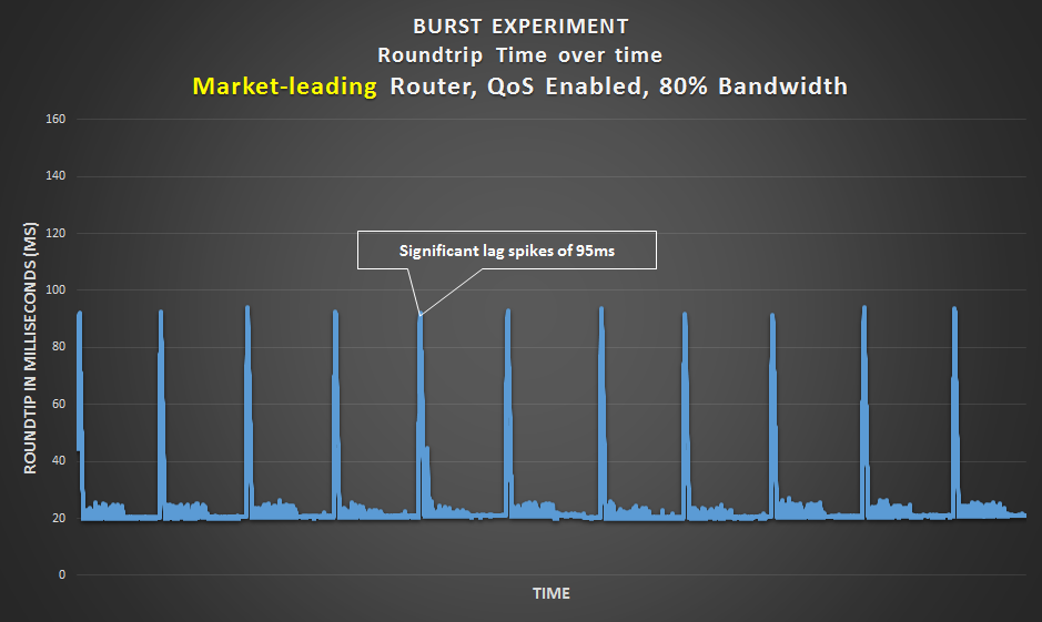 Burst Experiment - Market-leading router with an 80% bandwidth limit