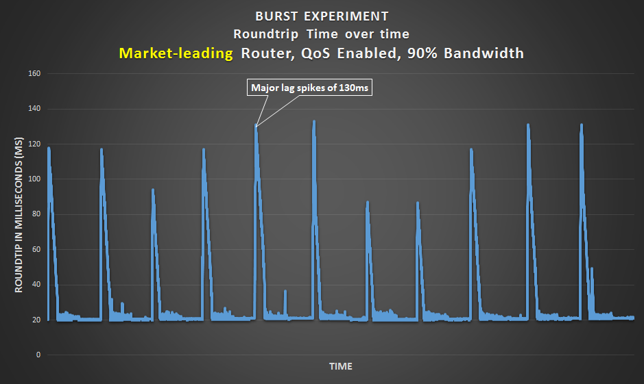 Burst Experiment - Market-leading router with a 90% bandwidth limit