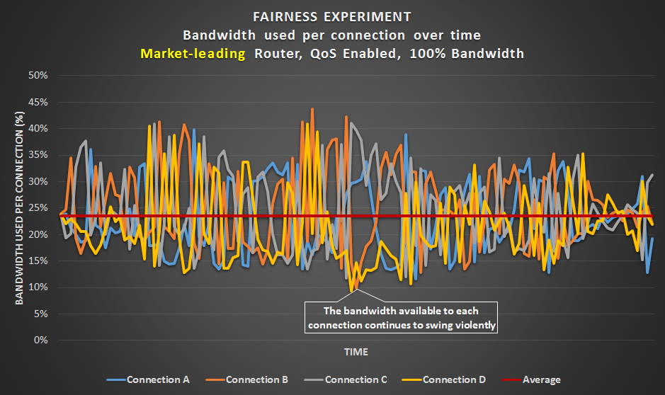 Fairness Experiment -  Market-leading router with QoS set to the connection's bandwidth