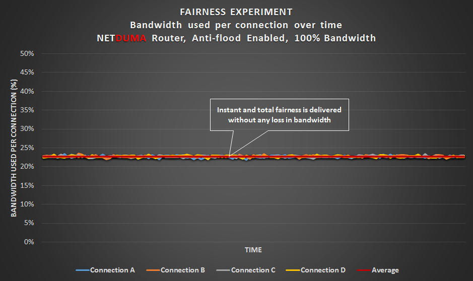 Fairness Experiment - NETDUMA router with QoS set to the connection's bandwidth