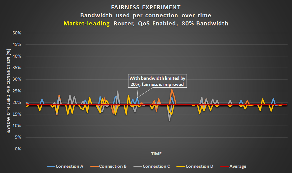 Fairness Experiment - Market-leading router with an 80% bandwidth limit