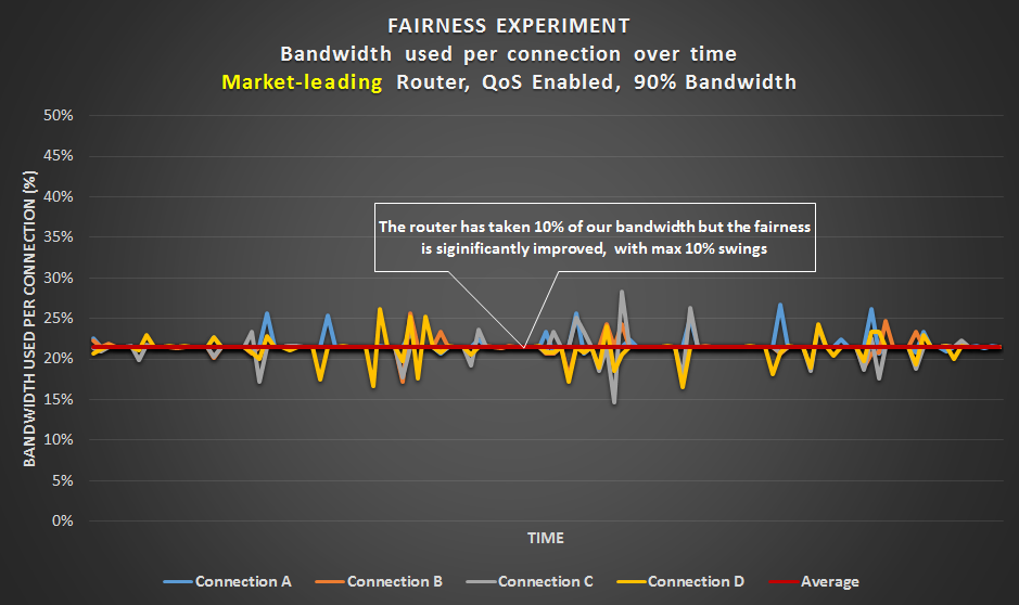 Fairness Experiment - Market-leading router with a 90% bandwidth limit
