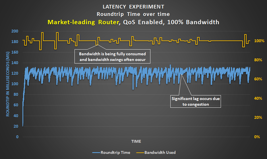 Latency Experiment -  Market-leading router with QoS set to the connection's bandwidth