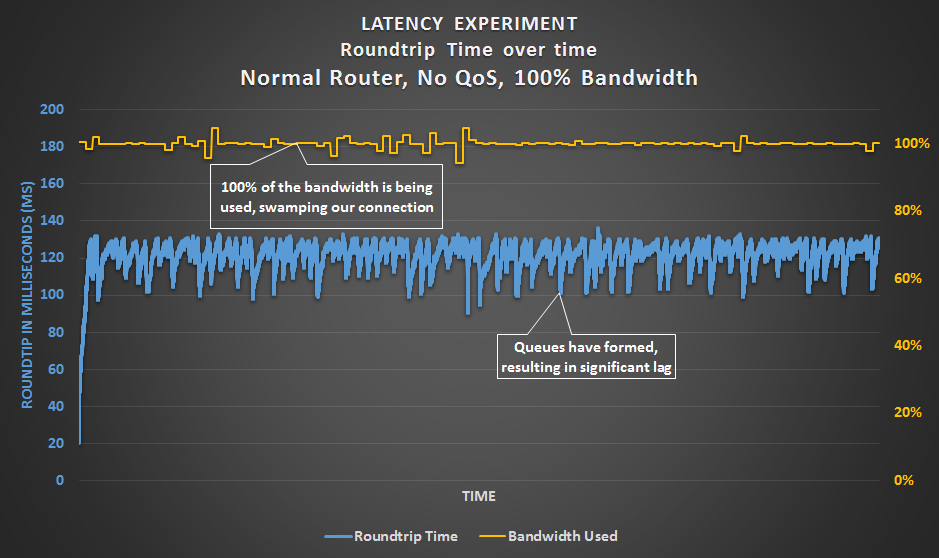 Latency Experiment - Normal router with no QoS