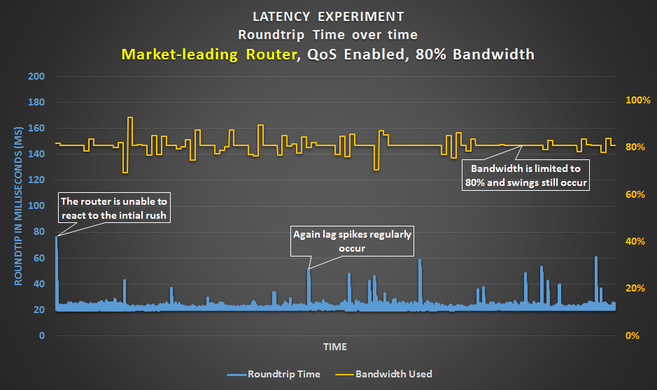Latency Experiment - Market-leading router with an 80% bandwidth limit