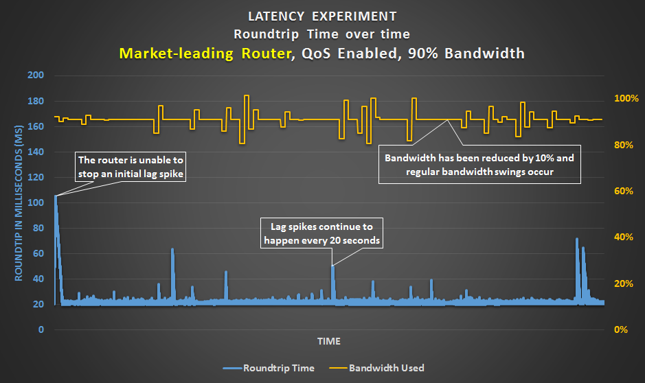 Latency Experiment - Market-leading router with a 90% bandwidth limit