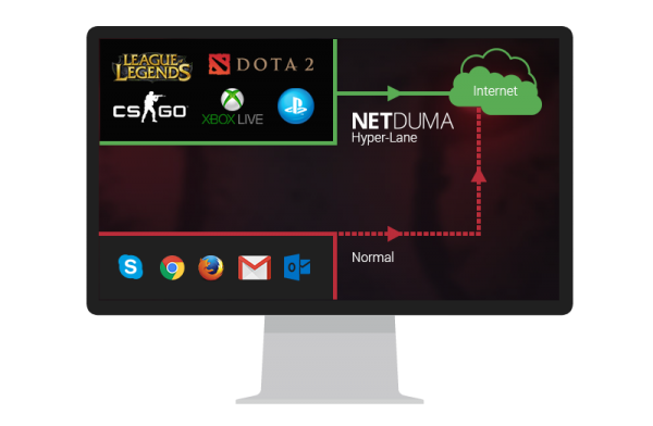 Netduma Hyper Traffic Feature